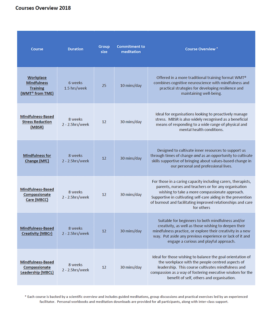 Workplace courses overview