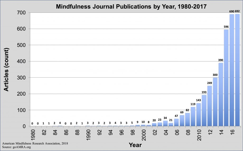 American Mindfulness Research Association, 2018